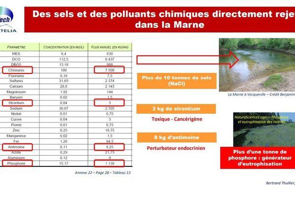 Selon Bertrand Thuillier, le dossier d'étude d'Unitech estime que plus de mille tonnes de phosphore seront rejetées dans la Marne