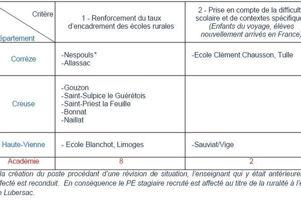 Affectations des postes supplémentaires dans l'académie de Limoges (primaire)