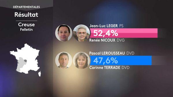 Le binôme Jean-Luc LEGER (PS) Renée NICOUX (DVG) remporte le canton de Felletin aux départementales 2021 face à la liste DVD.