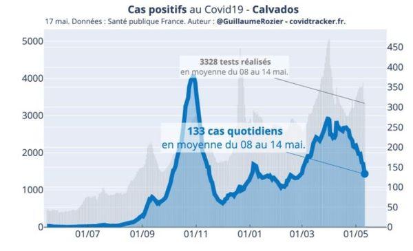 Le virus continue de ralentir dans le Calvados.