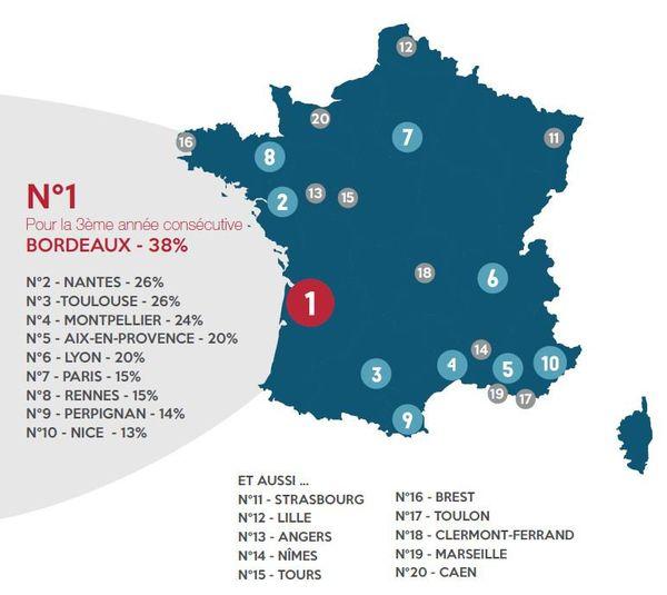 Bordeaux conserve la tête du classement pour la 3ème année consécutive