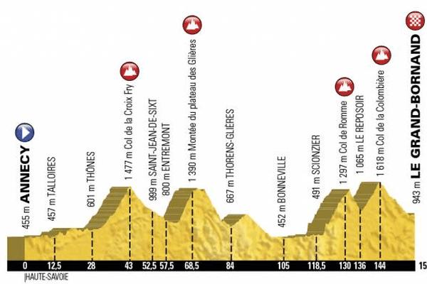 Le profil de la 10é étape du Tour de France, qui compte l'ascension du Plateau des Glières.