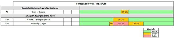 Dans le sens des retours samedi 29 février est classé ORANGE en régions Bourgogne-Franche-Comté, Est, Auvergne-Rhône-Alpes et VERT au niveau national.