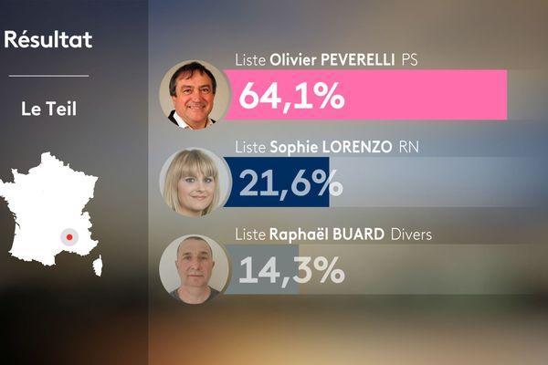 Municipales 2020 : résultats du premier tour au Teil en Ardèche