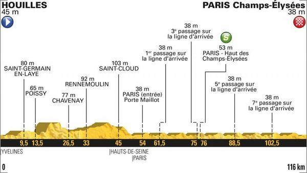 Le profil de la 21e étape du Tour 2018