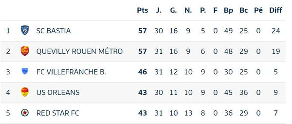 Avec 11 points d'avance sur le 3ème, le SCB est assuré d'avoir sa place en L2 lors de la saison prochaine.