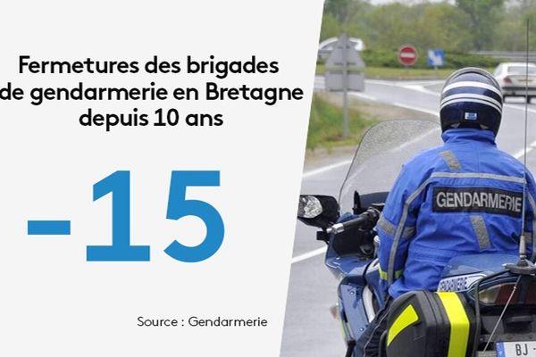 Évolution du nombre de brigades de gendarmerie en Bretagne