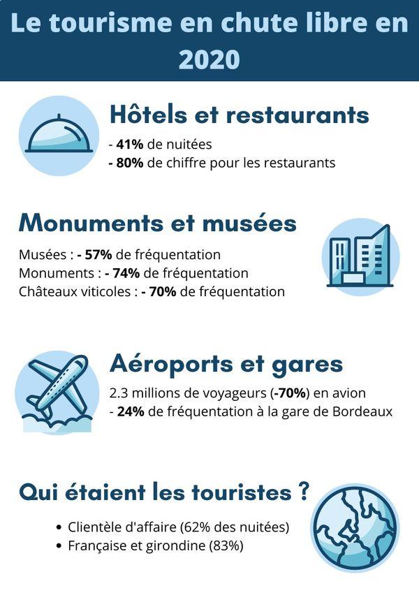 L'année 2020 est une année noire pour le tourisme urbain, comme à Bordeaux Métropole.