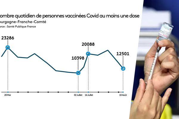 Entre le 16 juillet et le 10 août, le nombre de vaccinations quotidiennes a diminué de 7 587 dans la région.