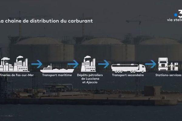 Le circuit de distribution du carburant en Corse.