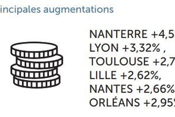 Nantes fait partie des villes où le budget mensuel d'un étudiant augmente
