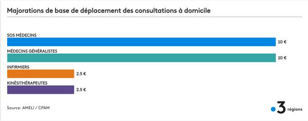 Un disparité de majoration de déplacements existent entre les différents métiers de santé.