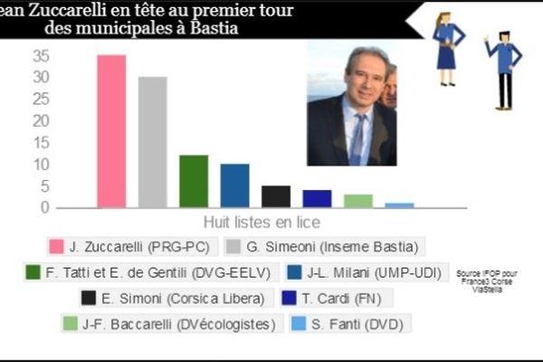 20/02/14 - Sondage: Jean Zuccarelli en tête au premier tour des municipales à Bastia