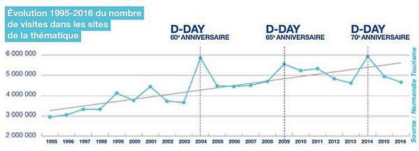 Evolution du nombre de visiteurs en lien avec le tourisme de mémoire