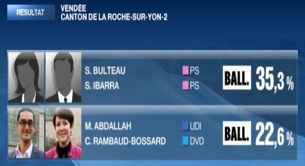 Les résultats sur le canton de la La Roche-sur-Yon 2 à l'issue du premier tour de l'élection départementale du 22 mars 2015