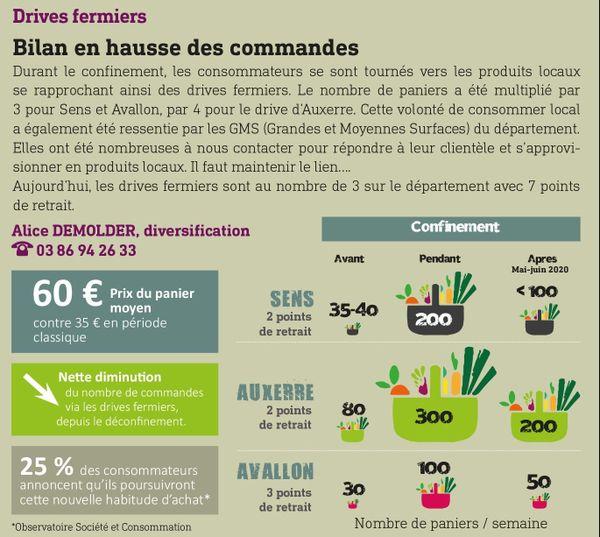 Cette infographie réalisée par la Chambre d'agriculture de l'Yonne montre une nette diminution de commande via les drives fermiers depuis le déconfinement.