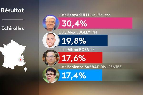 Résultats du 1er tour des municipales 2020 à Echirolles en Isère