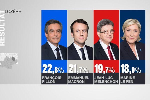 Résultats Lozère Premier tour Présidentielle 2017