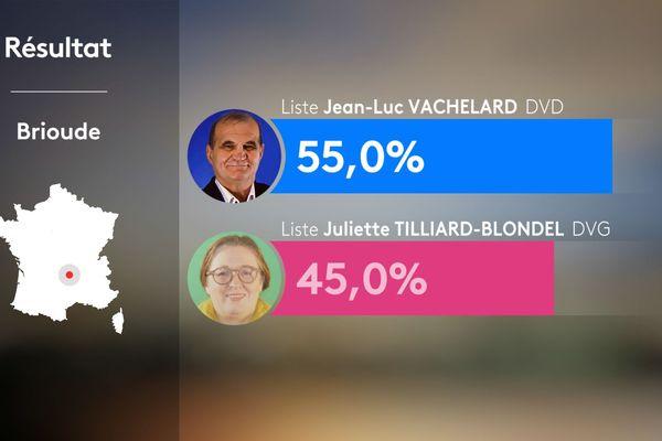 Les résultats de la ville de Brioude lors des élections municipales 2020.