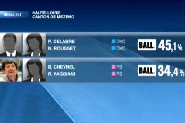 Le second tour opposera dimanche 29 mars les binômes Delabre / Rousset (DVD) et Cheynel / Vaggiani (PS).