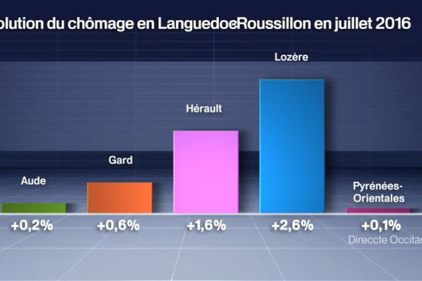 Evolution du chômage en Languedoc-Roussillon en juillet 2016 sur un mois