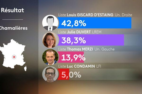 Les résultats de la ville de Chamalières lors des élections municipales 2020.