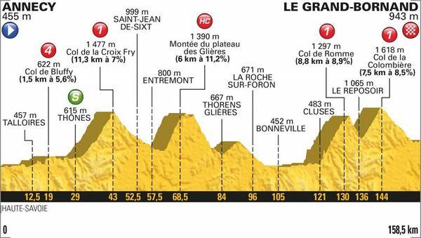 Le profil de la 10e étape du Tour 2018