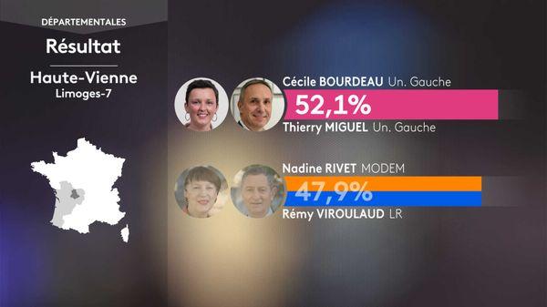 Le binôme (Union de la Gauche) Cécile BOURDEAU / Thierry MIGUEL remporte le canton de Limoges-7 aux départementales 2021.