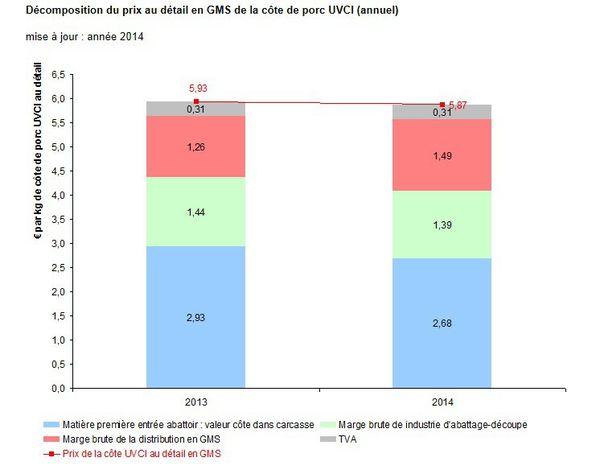 Entre 2013 et 2014, les marges de la grande distribution sur la côte de porc ont augmenté