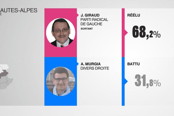 J.Giraud réélu député de la 2e circonscription des Hautes-Alpes