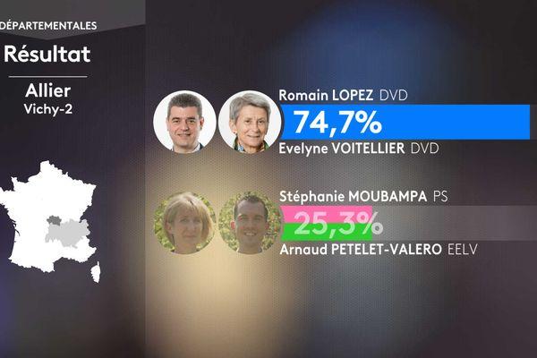 Résultat second tour des élections départementales dans le canton de Vichy-2 (Allier).