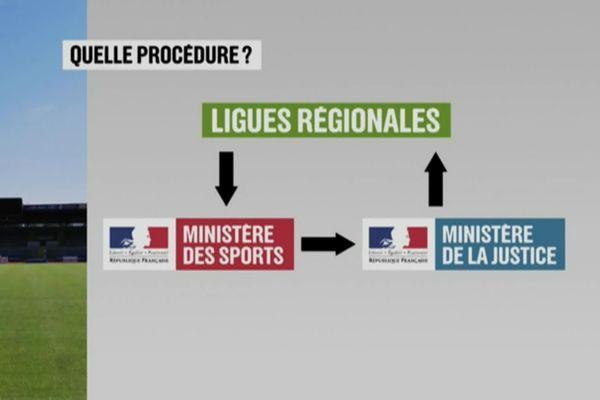 Les ligues régionales de football pourront bientôt demander la vérification des casiers judiciaires des bénévoles
