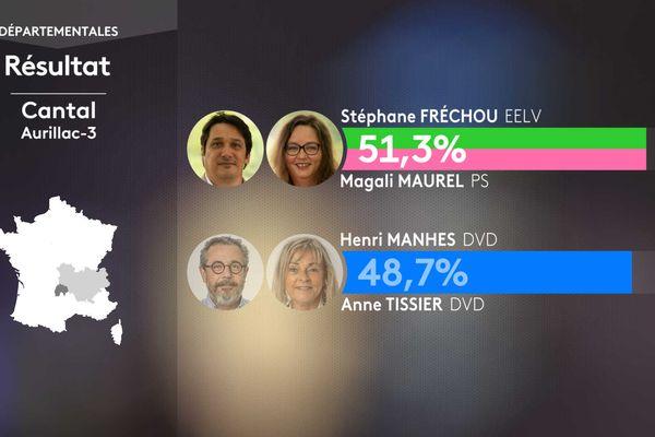 Les résultats au second tour dans le canton d'Aurillac 3 (Cantal)