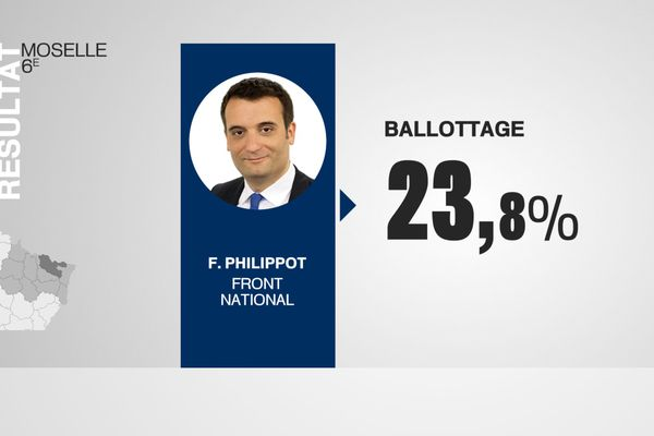Des 7 candidats d'extrême-droite qualifiés pour le second tour de la présidentielle, Florian Philippot est celui qui a obtenu le score le plus important en Lorraine.