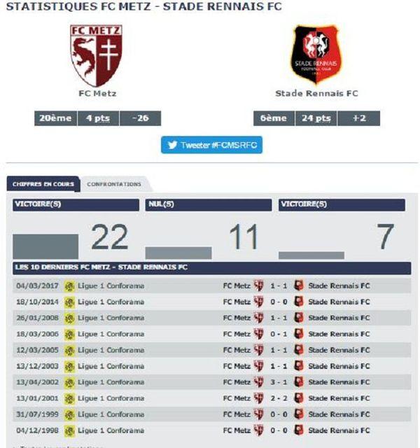 Statistiques Metz vs Rennes