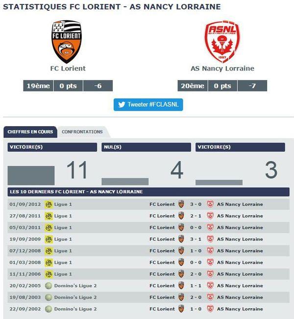 Statistiques FC Lorient - AS Nancy Lorraine