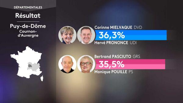 Les résultats du 1er tour des élections départementales à Cournon-d'Auvergne (Puy-De-Dôme).