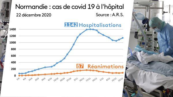 Le nombre d'hospitalisations continue d'augmenter en Normandie.