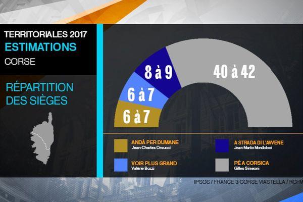 Territoriales - Les estimations en projection de sièges à l'issue du second tour