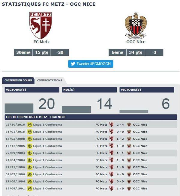Les statistiques FC Metz vs OGC Nice