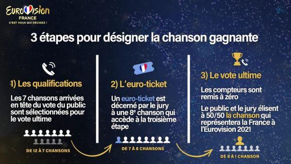 Processus de vote pour désigner le vainqueur de l'Eurovision France.