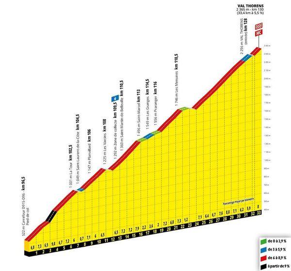 Longue de 130 kilomètres, la 3e étape proposera trois grandes ascensions.