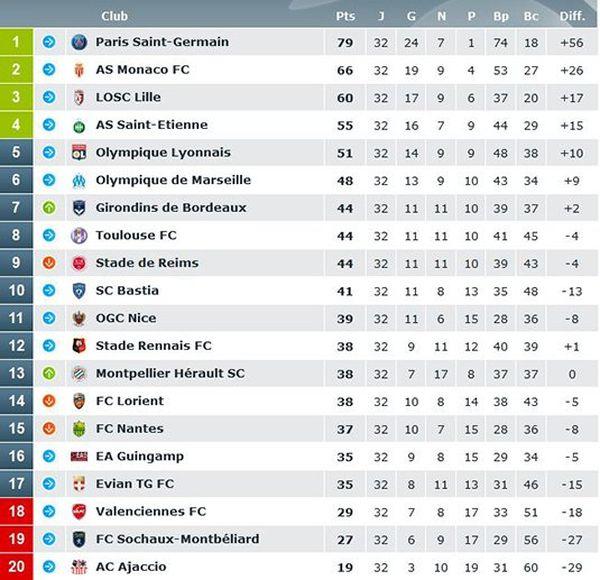 Le FC Nantes est 15ème à l'issue de la 32ème journée de Ligue 1.
