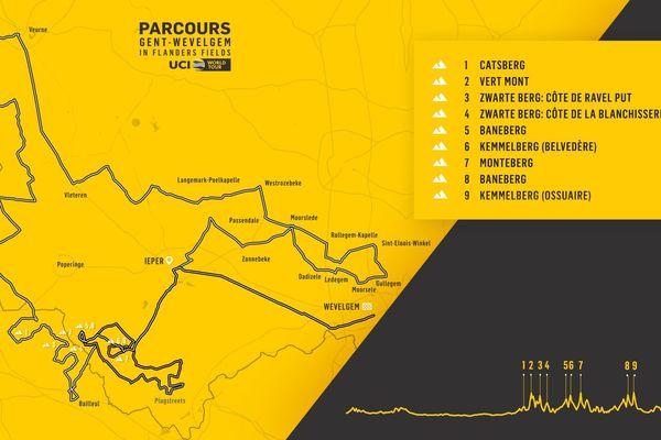 Le parcours de Gand-Wevelgem en 2020.