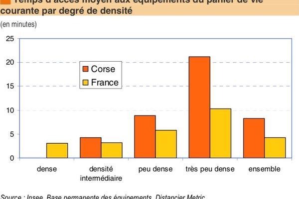 Temps d'accès moyen aux équipements du panier de vie courante par degré de densité/ Source : INSEE
