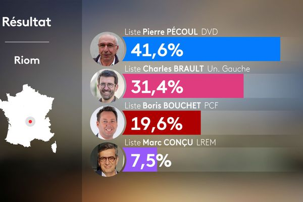 Les résultats de la ville de Riom lors des élections municipales 2020.