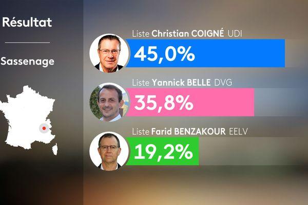 Résultats du 1er tour des municipales 2020 à Sassenage en Isère