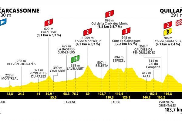 Itinéraire de la 14ème étape du Tour de France