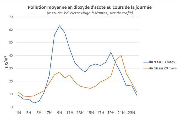 Pollution moyenne au dioxyde d'azote à Nantes entre le 9 et le 20 mars 2020