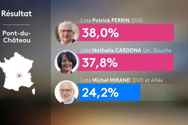 Résultats du 2e tour des municipales 2020 à Pont-du-Château dans le Puy-de-Dôme.